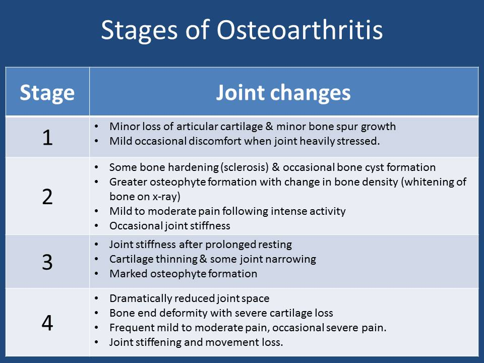 stages-of-osteoarthritis