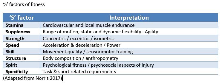S factors
